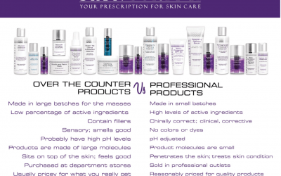 Professional Skincare vs Over The Counter: What's The Difference?